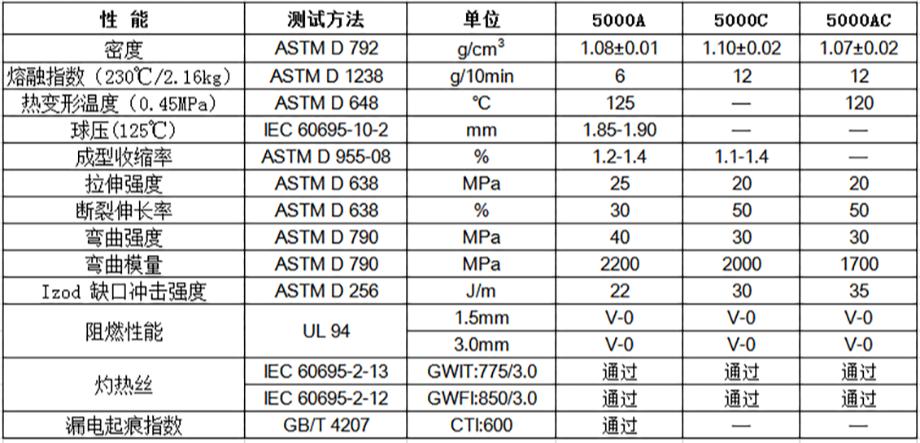 无卤阻燃PP 5000(+)