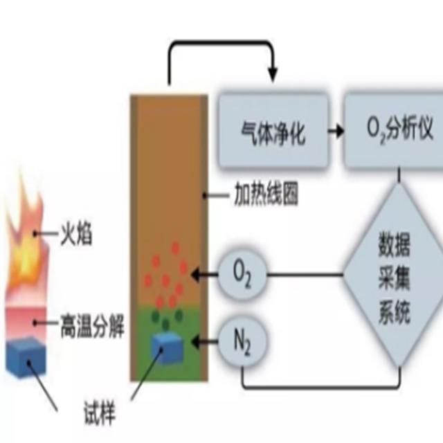 阻燃塑料防火测试——微型燃烧量热法(MCC)