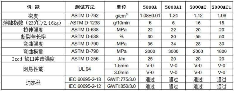 物性表-无卤阻燃PP(V0)_5000A
