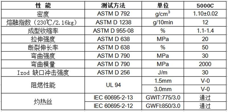 物性表-无卤阻燃PP(V0)_5000C