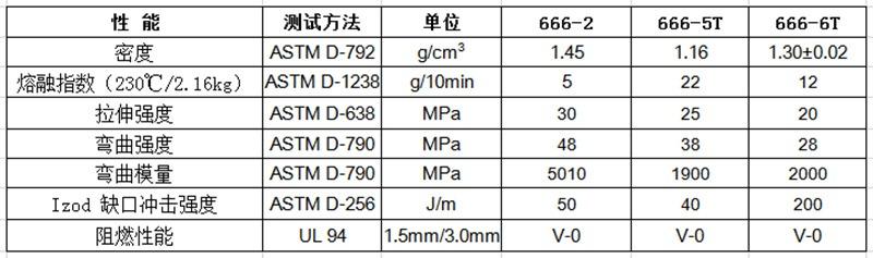 物性表-环保高阻燃PP(V0)666(+)
