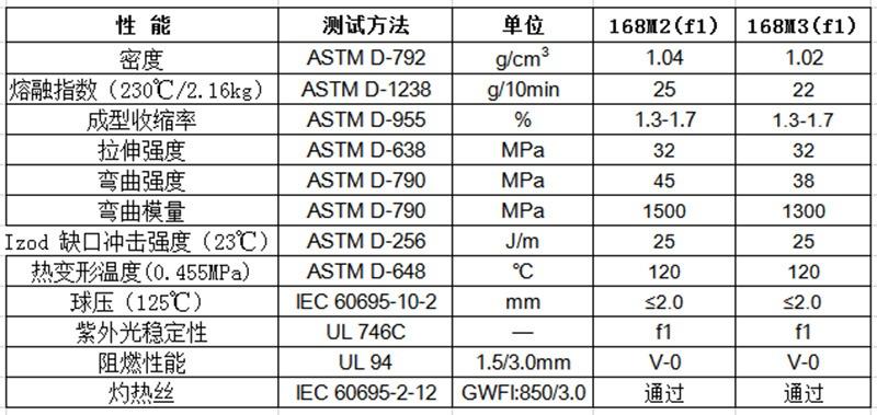物性表-环保低卤阻燃PP(V0)168M(f1)