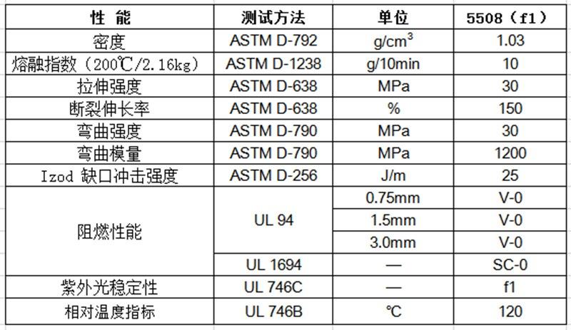物性表-环保阻燃PP(V0)5508(f1)