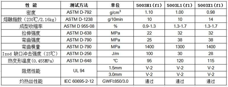 物性表-环保阻燃PP(V2)_5003(+)(f1)