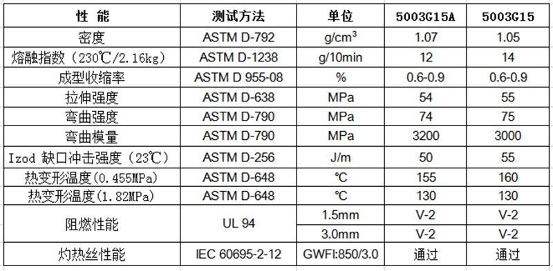 物性表-环保阻燃增强PP(V2)_5003G(+)(f1)