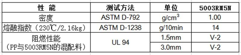 物性表-无卤阻燃PP母粒 5003RM5N