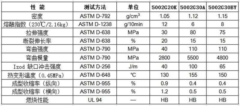 物性表-玻纤增强PP_5002G(+)