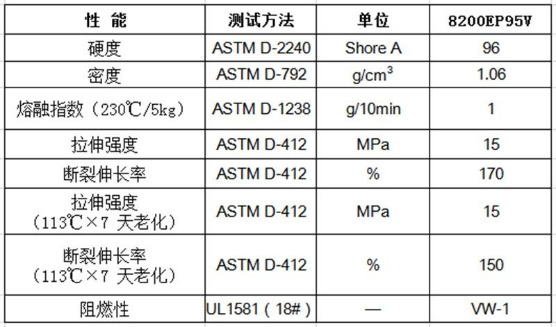 物性表-无卤阻燃TPE(VW-1)8200EP(+) V