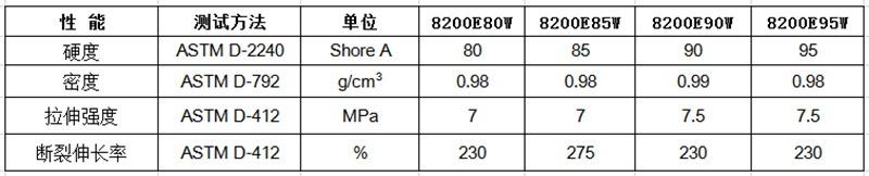 物性表-无卤阻燃TPE_8200E(+)W