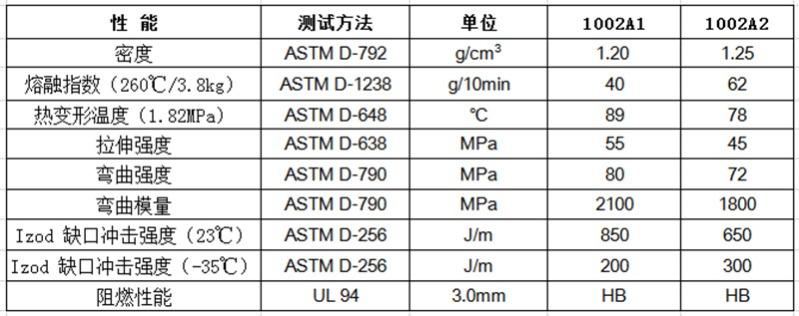 物性表-阻燃PC合金_1002A(+)
