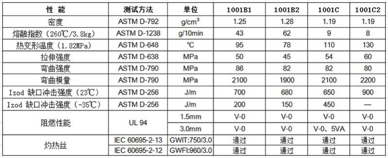 物性表-环保阻燃PC 1001(+)