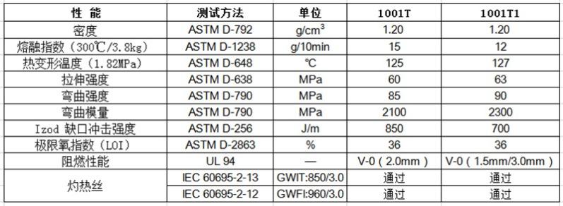 物性表-无卤阻燃PC_1001T