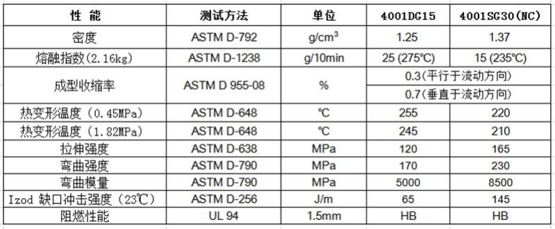 物性表-玻纤增强PA66-6(GF:15%-40%)4001G(+)