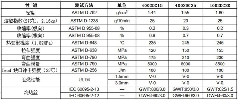 物性表-环保阻燃PA66-6(0.75mm,V0)4002G(+)