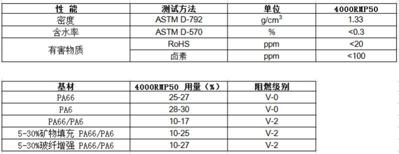 物性表-MCA阻燃尼龙母粒(注塑-挤出)4000RMP50