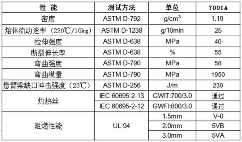 物性表-环保阻燃ABS(1
