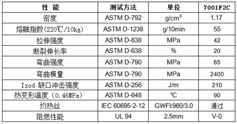 物性表-高光泽_环保阻燃ABS_7001F2C