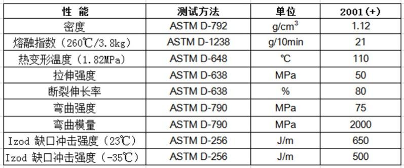 物性表-高韧性_PC-ABS合金2001(+)