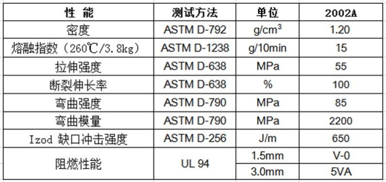 物性表-环保阻燃PC-ABS(1