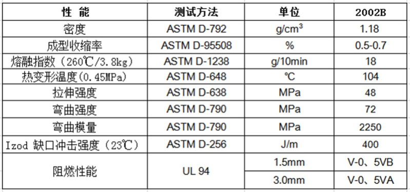 物性表-环保阻燃PC-ABS_2002B