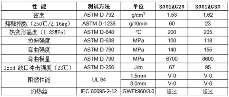 物性表-环保阻燃PBT_3001AG(+)
