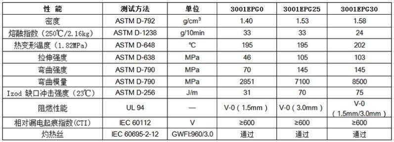 物性表-无卤阻燃PBT_3001EPG(+)