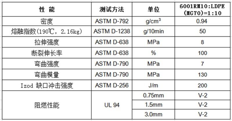 物性表-阻燃PE母粒_6001RM10