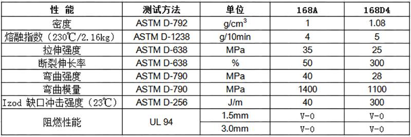 物性表-环保阻燃PP(V0)_168(+)(f1)