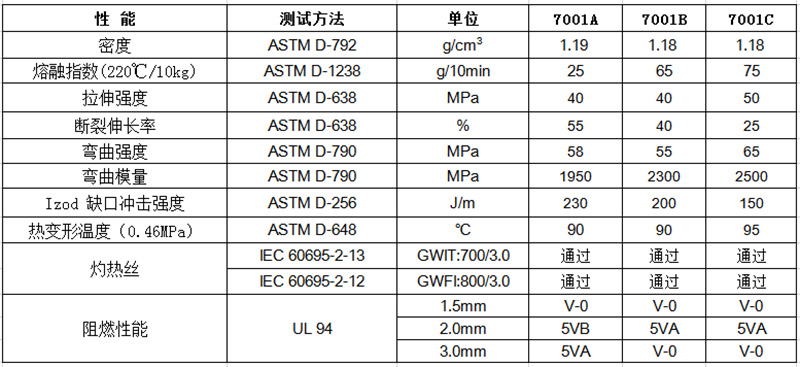 物性表-环保防火阻燃ABS_7001(+)