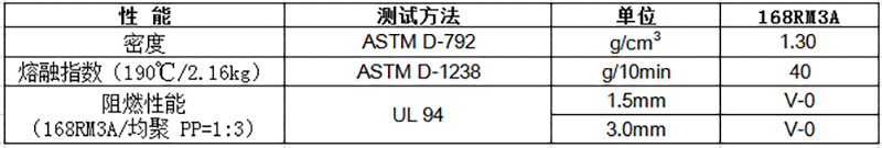 物性表-环保阻燃PP母粒 168RM3A