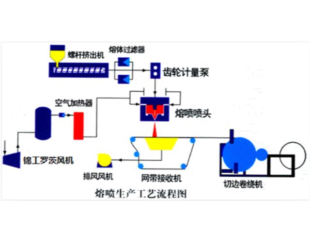 熔喷布调机经验:工艺参数九大调节方法