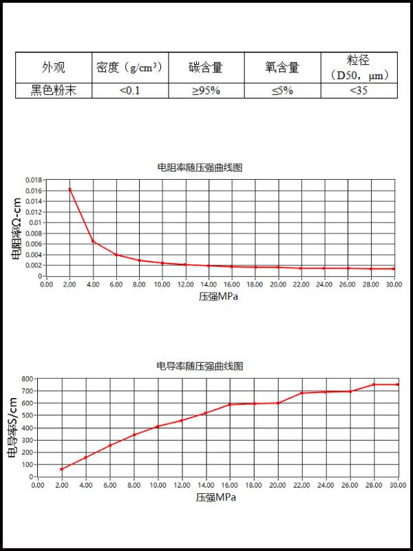石墨烯粉体-产品指标