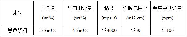 石墨烯导电浆料-数据指标
