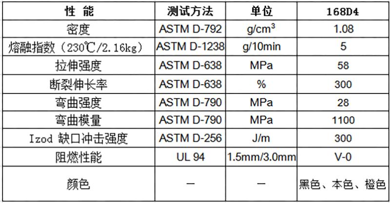 物性表-环保线塑管阻燃PP(V0)  168D4