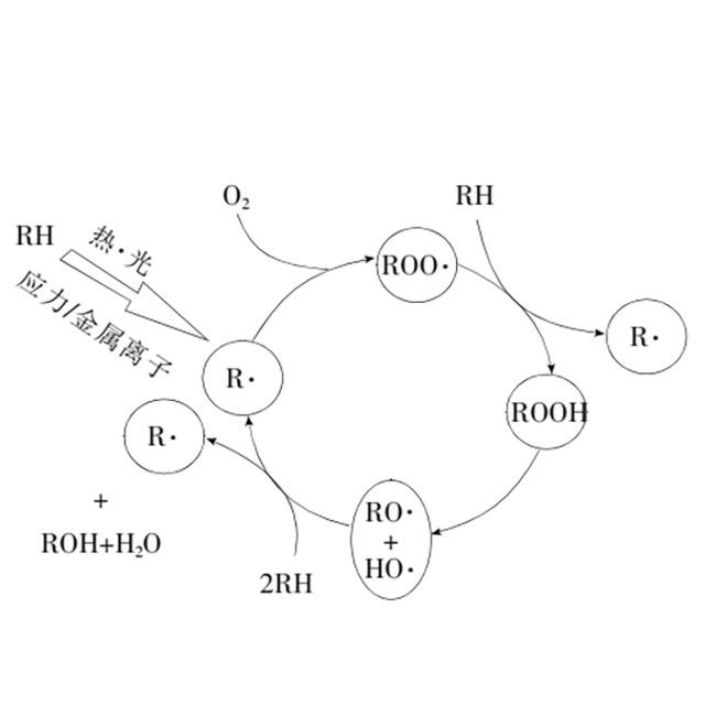高分子聚合物老化与抗氧剂的分类