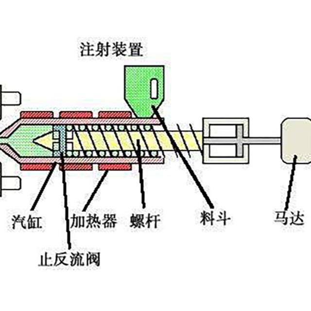 注塑实战篇(三)注塑机注射压力设定说明