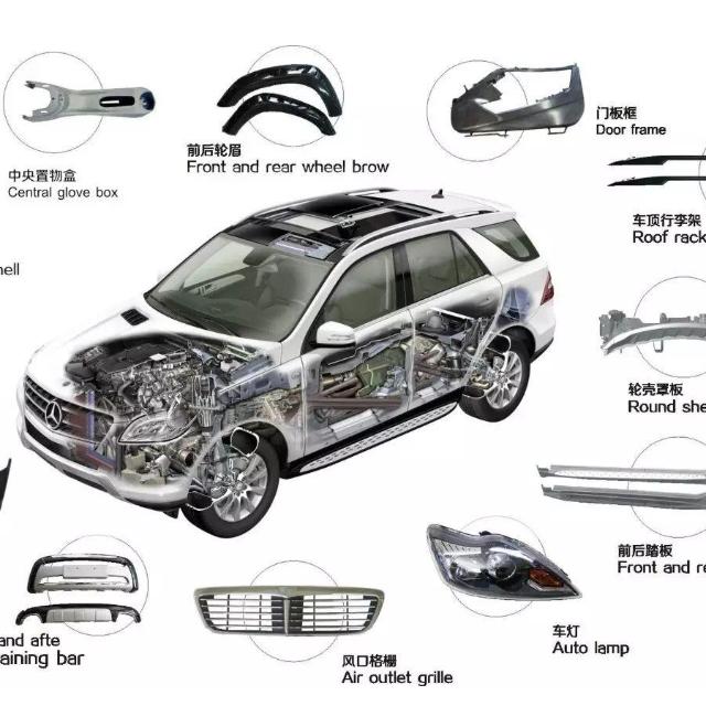 2020年,塑料占汽车的比例是多少?