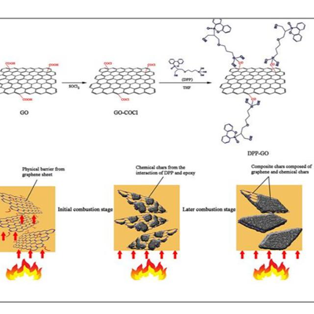 聚合物有哪几种阻燃效应?