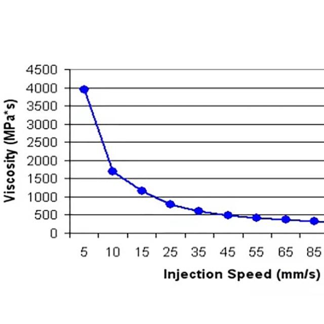 注塑工艺的黏度曲线有哪些参考价值?
