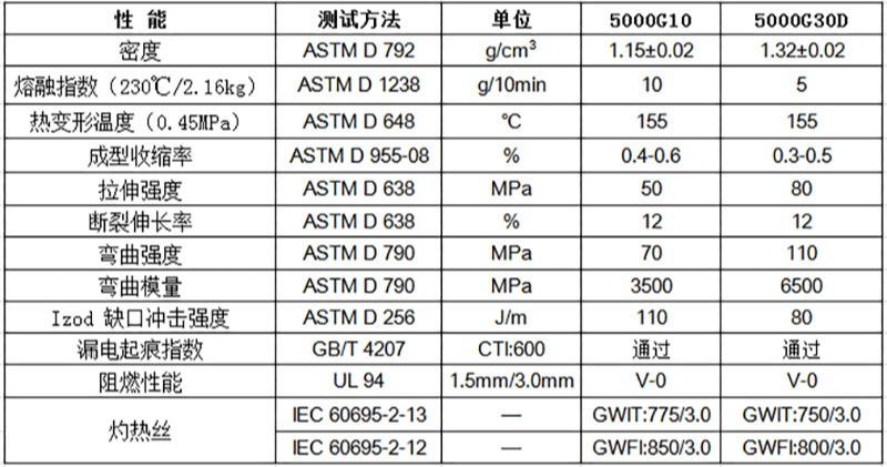 物性表-无卤阻燃PP(V0)_5000G