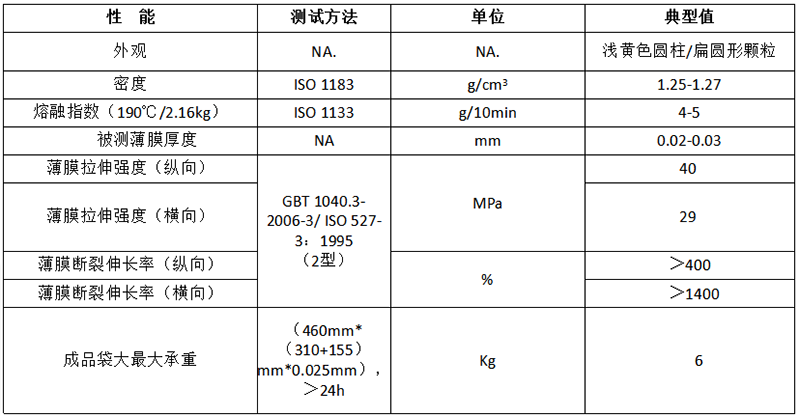 可工业堆肥降解PBAT DEG-100A物性表