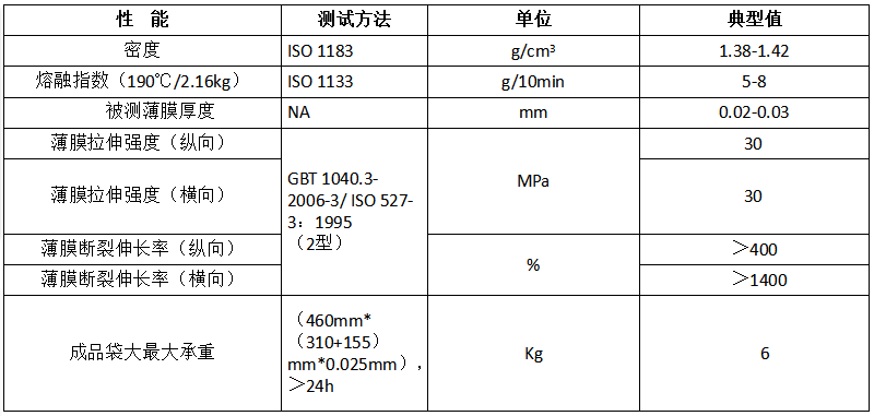 可工业堆肥降解PBAT DEG-100B物性表