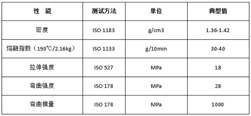 PBS-淀粉 注塑改性全生物降解料_DEG202物性表.png