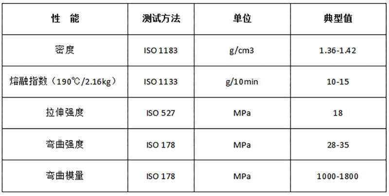 PBS-淀粉 挤出工业堆肥降解料_DEG204物性表.png
