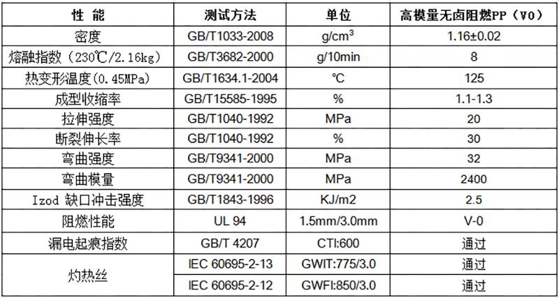 高模量阻燃PP(V0)物性表