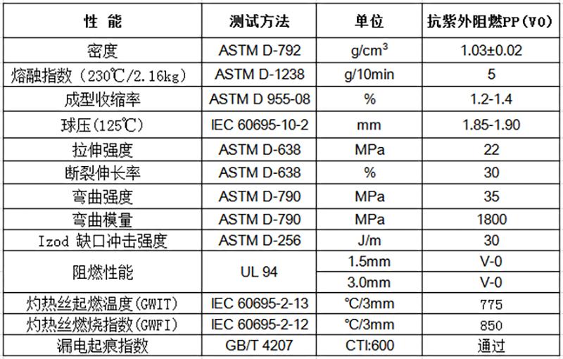 抗紫外阻燃PP(V0)物性表