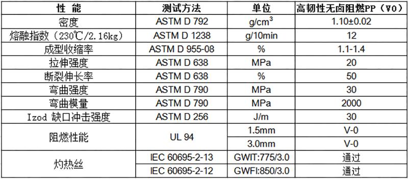 高韧性阻燃PP(V0)物性表