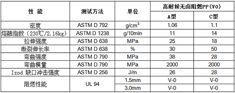 高耐候无卤阻燃PP(V0)物性表