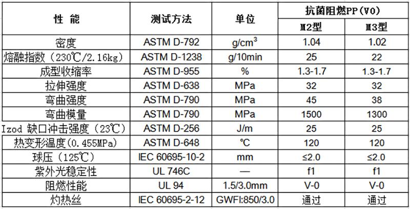 物性表-马桶盖抗菌阻燃PP(V0)