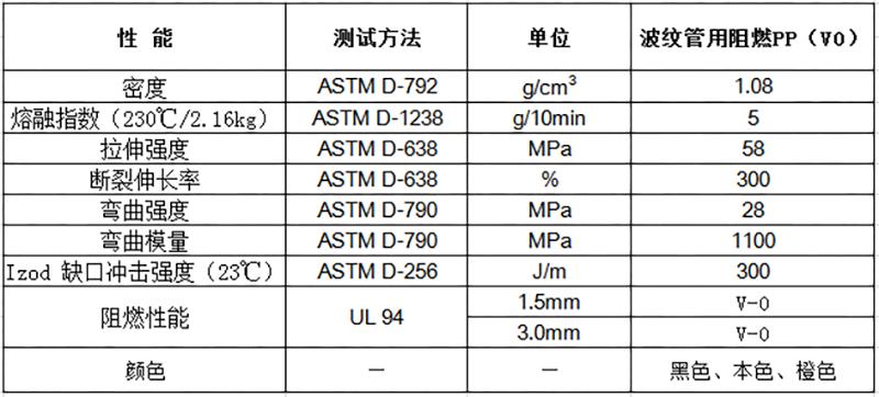 波纹管用阻燃PP(V0)物性表